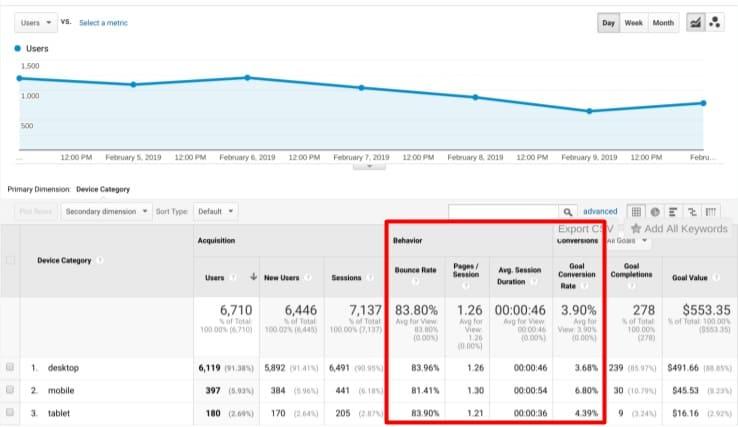 google analytics channel stats
